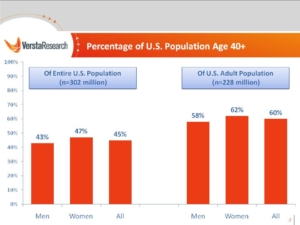 Versta Research Report on the Age of the US Population