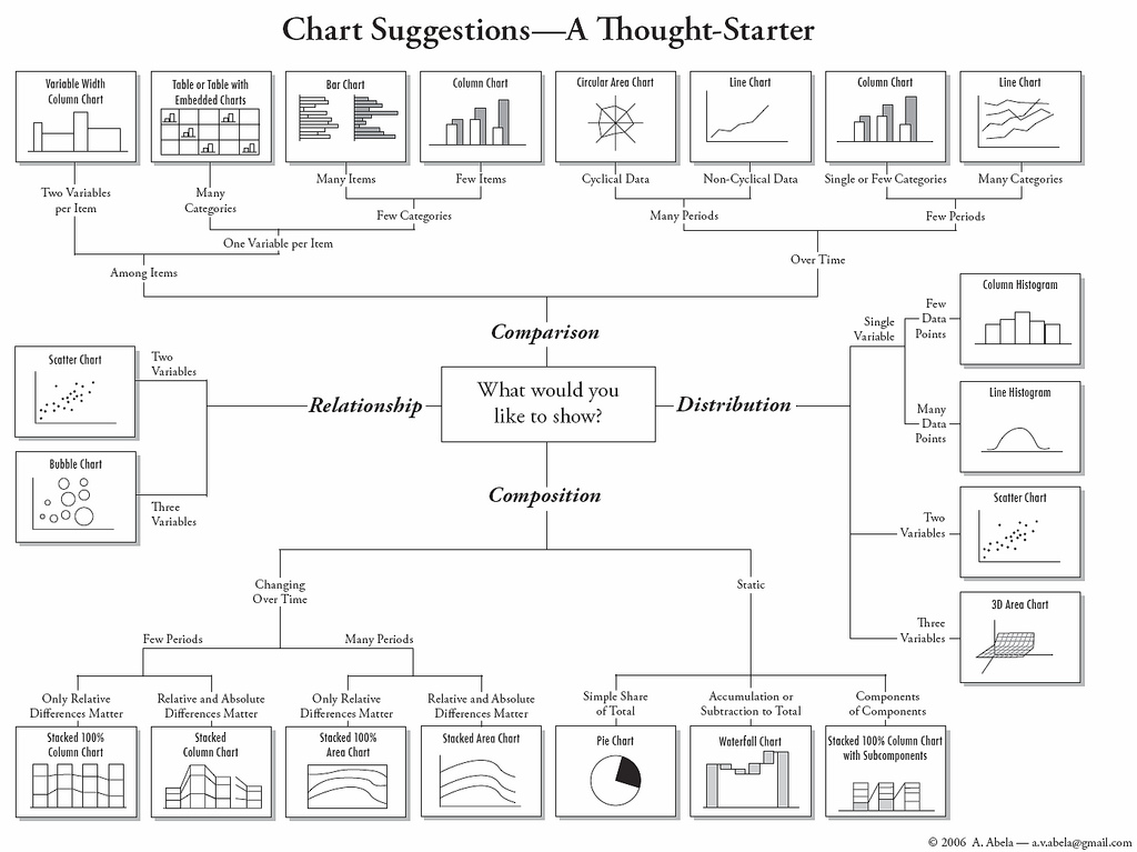 Selecting the Right Chart to Use