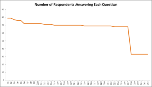 Graph: Number of Respondents Answering Each Question