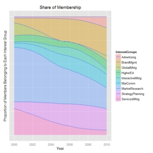 Market Share Chart in R