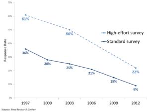 Graph: Response Rates