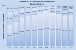 Relative Use of Different Sawtooth Software Conjoint Methods
