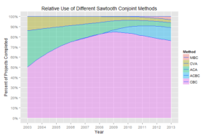 Relative Use of Different Sawtooth Conjoint Methods