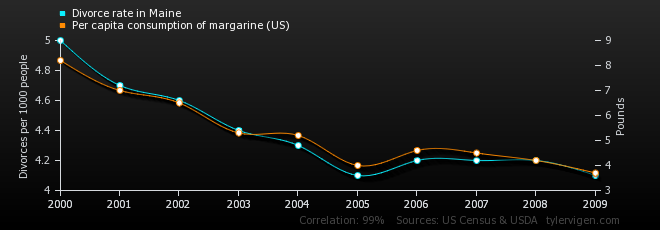 Graph: Divorce Rate in Maine vs. Per Capita Consumption of Margarine