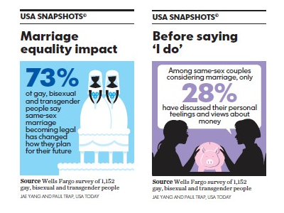 Marriage Equality Impact