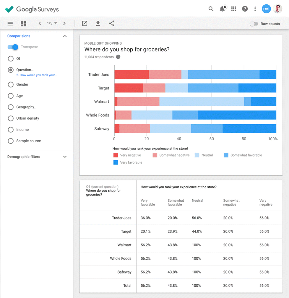 Image of new Google Surveys chart and crosstabs