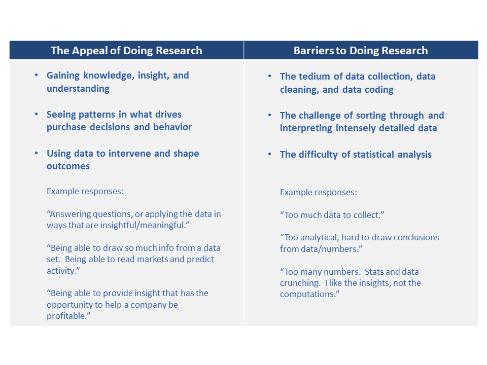 The Appeal of Doing Research vs. Barriers to Doing Research