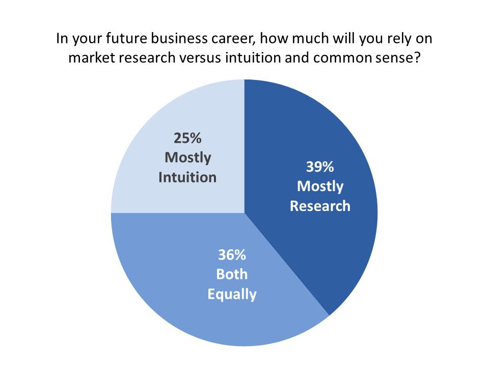 Market Reseach vs. Intuition and Common Sense