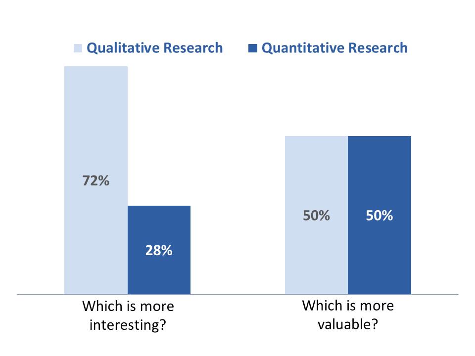 Qualitative Research vs. Quantitative Research: Interesting vs. Valuable