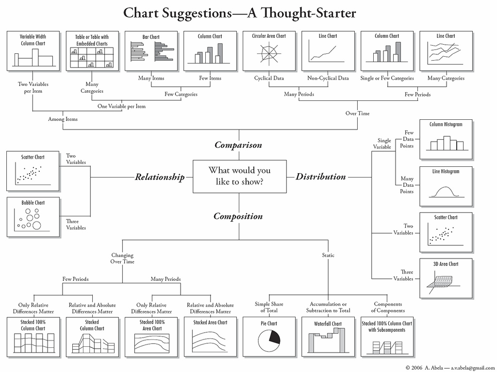 Chart Suggestions Flow Chart