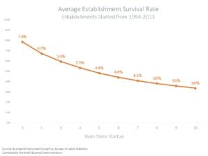 Chart Showing Business Establishment Survival Rates