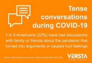 COVID-19 infographic showing survey result: 22% have had arguments or hurt feelings