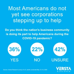 COVID-19 infographic showing survey result: Most do not yet see corporations stepping up to help