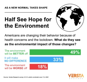 COVID-19 infographic showing survey result: Half say the environment will be better off