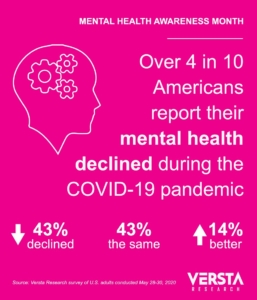 COVID-19 infographic showing survey result: 4 in 10 say their mental health has declined