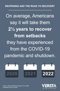 COVID-19 infographic showing survey result: Americans say it will take two and half years for them to recover