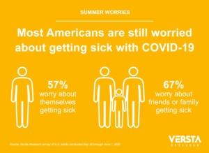COVID-19 infographic showing survey result: Most are still worried about getting sick