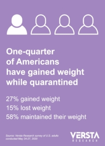 COVID-19 infographic showing survey result: One-quarter have gained weight