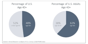 Percentage of Adults Age 40+