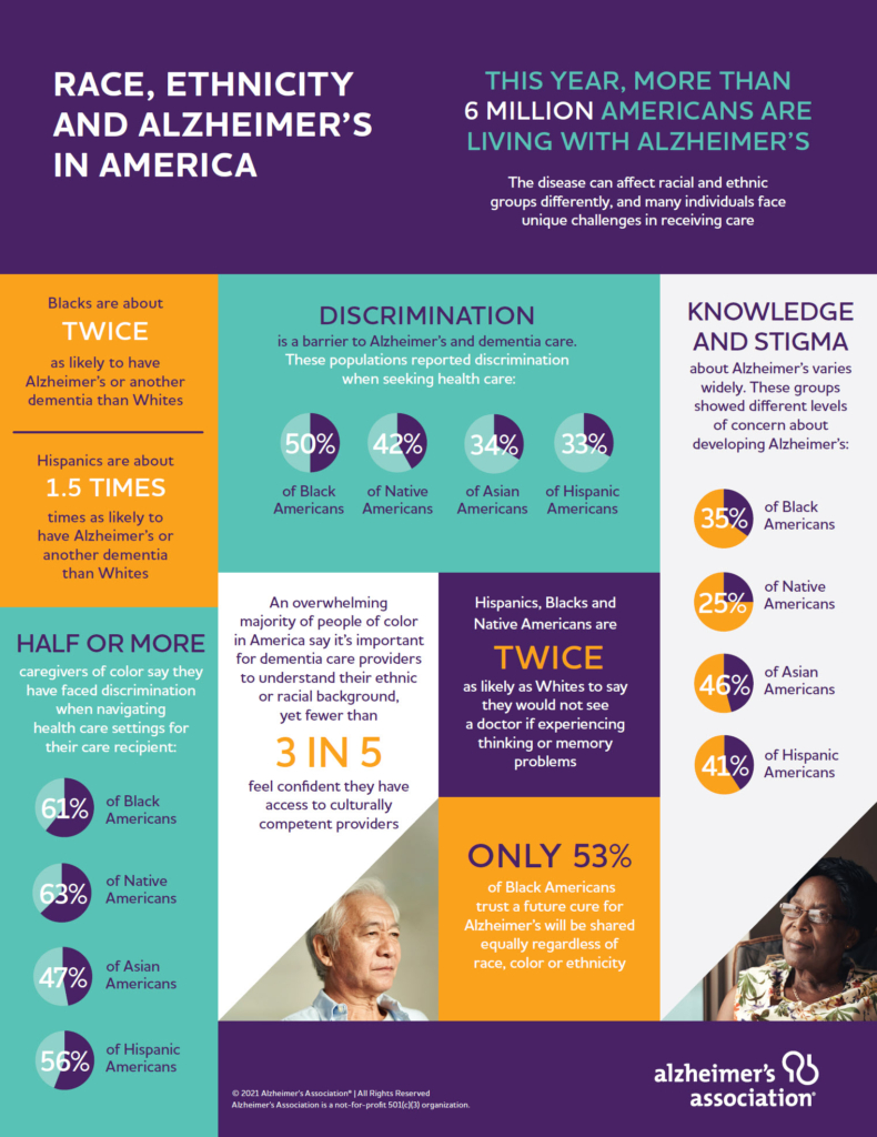 Alzheimer's Race and Ethnicity Infographic Image