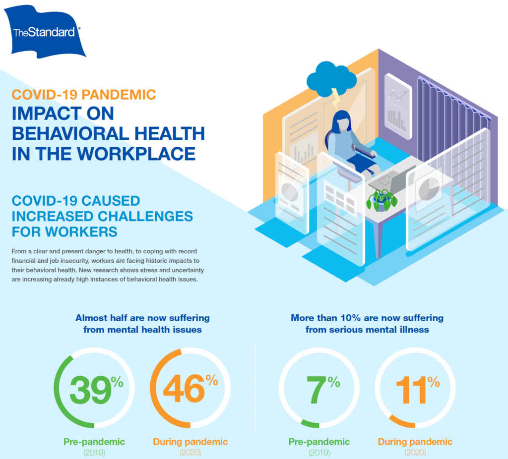 Behavioral Health in the Workplace 2020 - The Standard - Infographic Image
